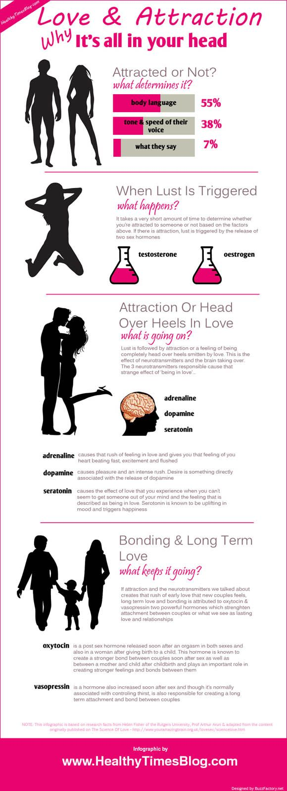 Love & Attraction infographic #online dating infographics #infographics on  dating #dating tips for