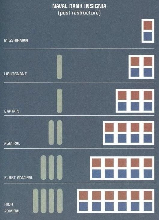 Imperial Navy Rank Insignia