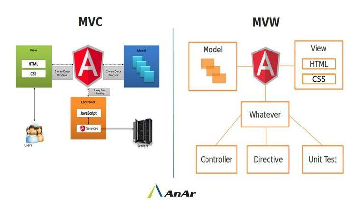 #MVC: #Model #View #Controller  #MVW: #Model #View #Whatever  #AnArSolutions  www.anarsolutions.com