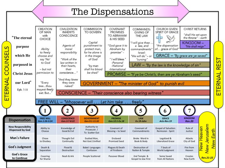 7 Dispensations - Bible Study