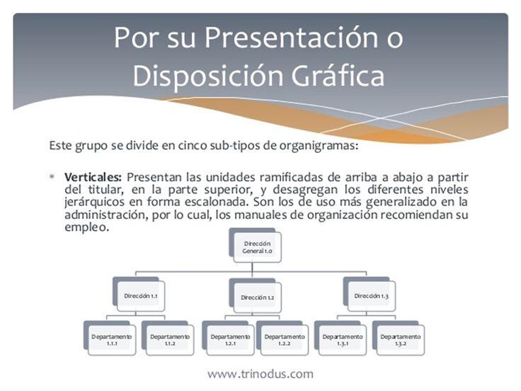 Por Su Presentacion O Disposicion Grafica: A). verticales.