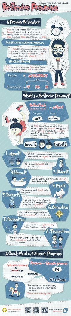 Aprende inglés: pronombres reflexivos #infografia #infographic #education