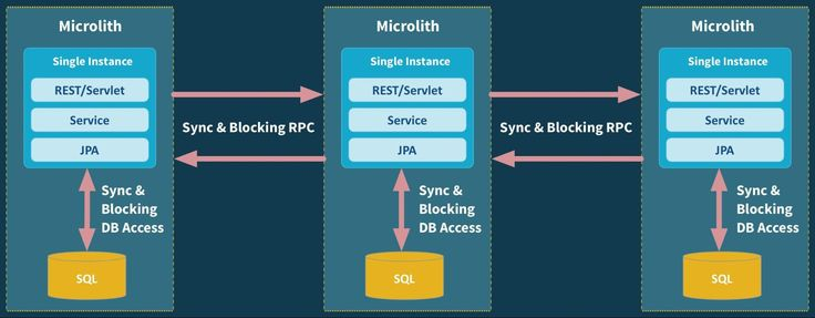 The evolution of scalable microservices - O'Reilly Media