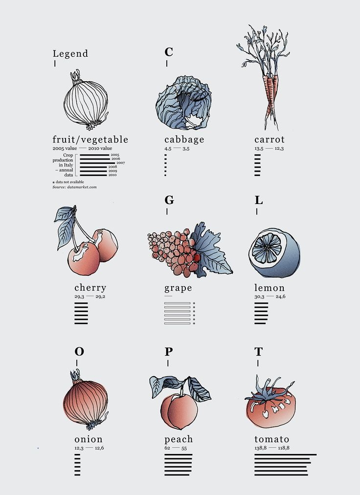 Fruits & Vegetables by Federica Fragapane on Behance