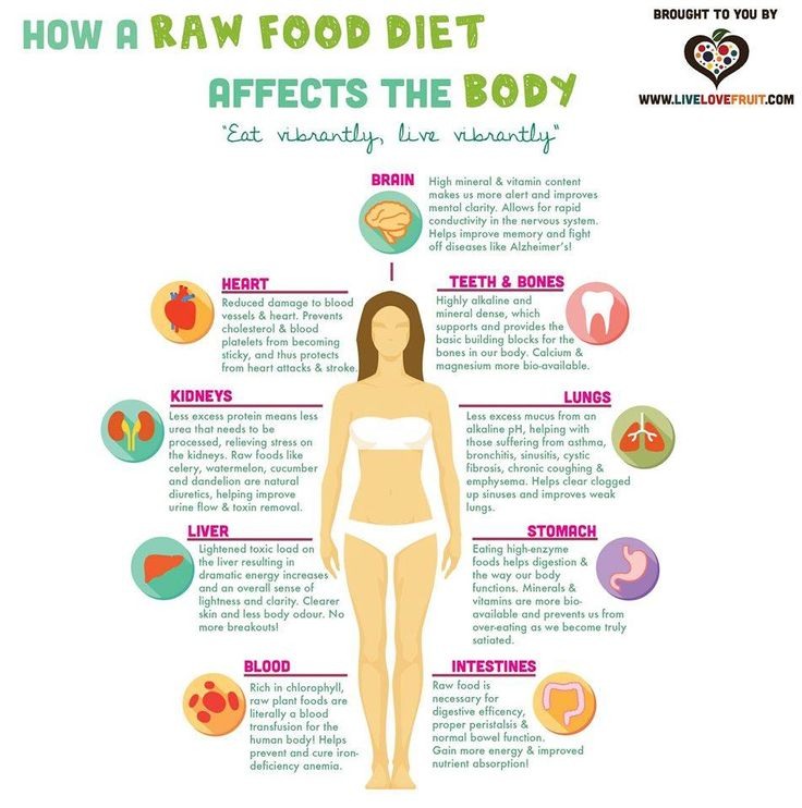 How A Raw Food Diet Affects The Body | Live Love Fruit