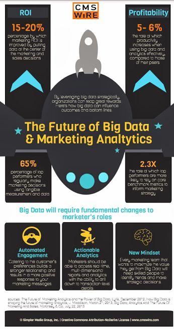 Картинки по запросу Case studies in marketing analytics
