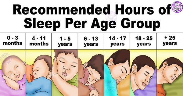 This is how much sleep your body needs according the age listed by The National Sleep Foundation. In order to preserve our health and promote proper development our body needs to rest, so you must know how much time is enough for your body to rest and sleep. Here is how many hours of sleep […]