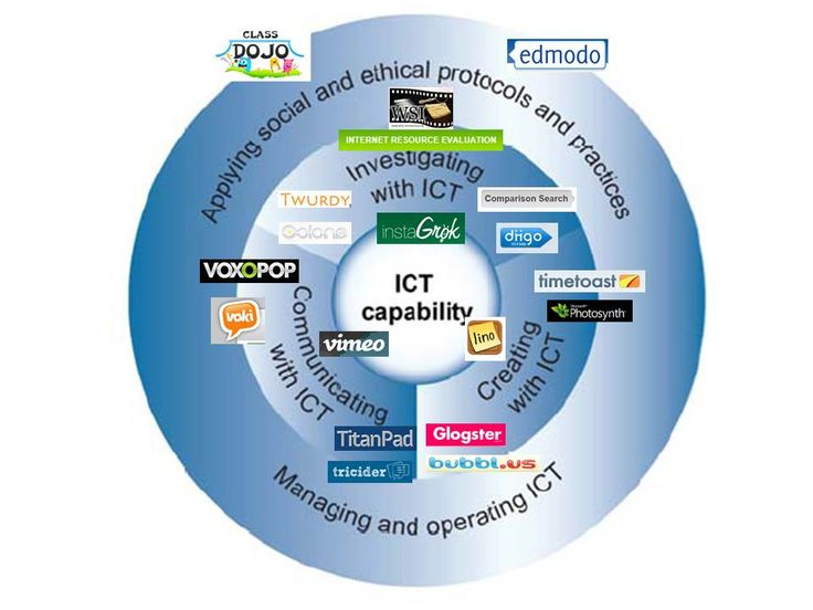 Web 2.0 How to for ICT General Capabilities - ThingLink