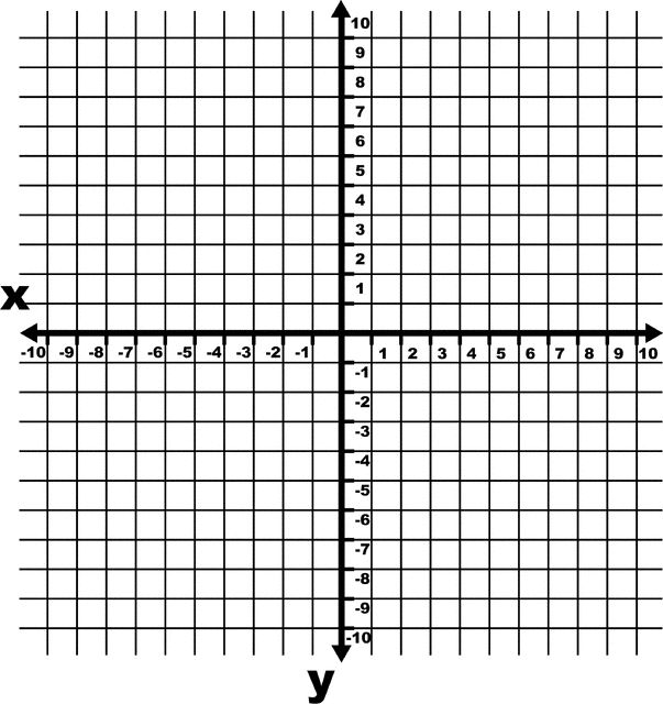 -10 To 10 Coordinate Grid With Increments And Axes Labeled