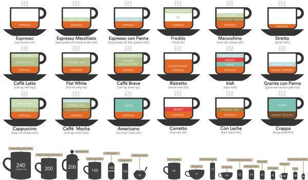 Инфографика о видах кофе. #edimdoma #infographics #coffee