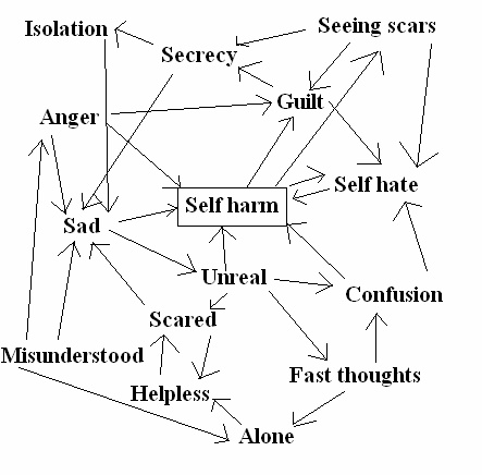 Self harm is a lot more common than most people think. Research estimates that approximately 1 in 10 people have at some time hurt themselves deliberately. Once you have started to hurt yourself, you may feel trapped, alone and unsure of how to stop. We aim to give you support with your feelings, whether you feel ready to stop or not. This website will give you some positive things to do as alternatives to self harm, that provide relief without causing damage to yourself or others.
