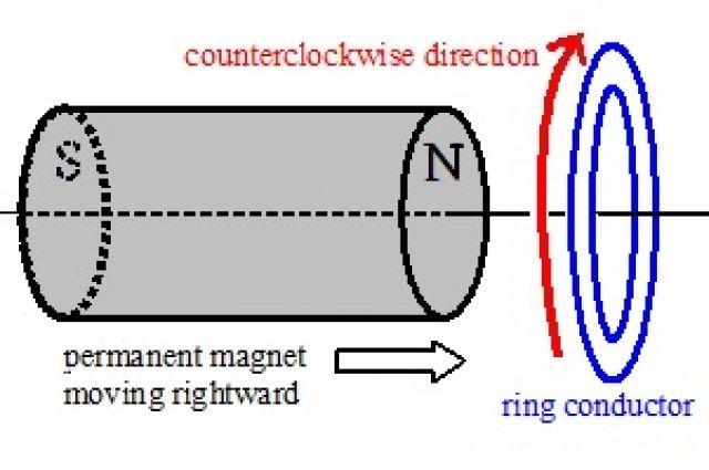 What Happens When You Drop A Magnet Through A Copper Tube? (via ifls)