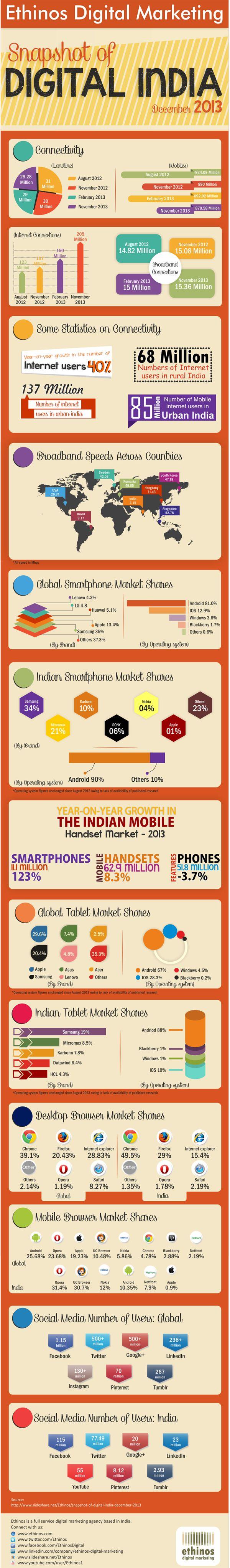 Digital India: Social Media, Desktop, Tablet, Smartphone Usage [INFOGRAPHIC] #socialmedia