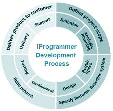 SDLC Methodology  Everything you need to know about Software Development Methodology #entarch