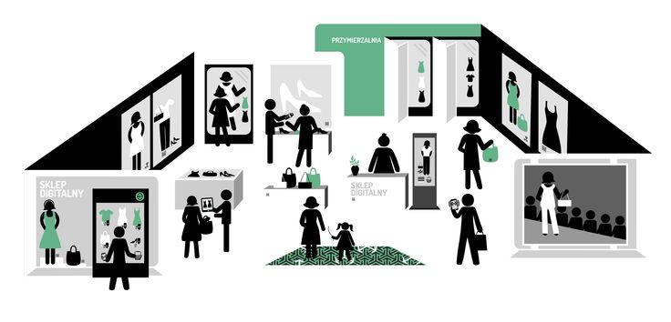 sklep digitalny to koncepcja, która zawiera różne rozwiązania wspierające sprzedaż i angażujące konsumentów. Ekrany dotykowe, łączenie kanałów online z offline poprzez narzędzia mobilne i specjalnie dedykowaną do tego aplikację.  VM beacon, digital signage,   augmented reality, system RFID - to wszystko elementy sklepów digitalnych.
