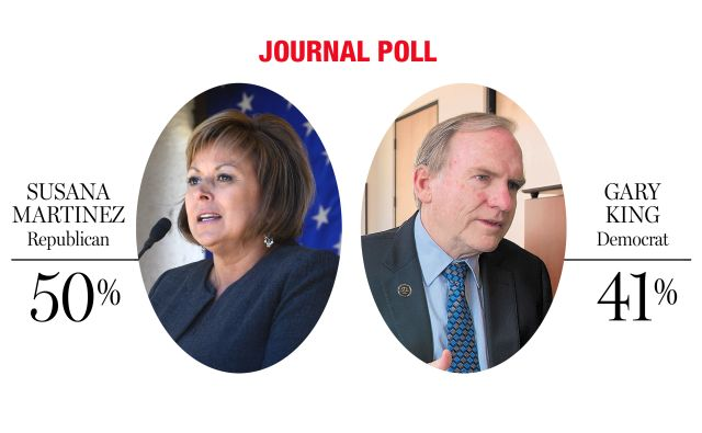 Governor Martinez shows a comfortable lead over AG King.