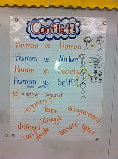 this is showing a very simplified version of conflict and the different ways in which we can encounter it