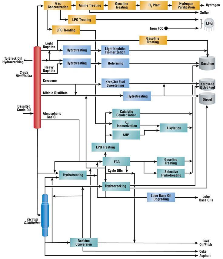 Chemical Engineering   | Honeywell UOP | Refining Flow Scheme