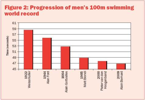 Swimming training: methods to improve swimming speed