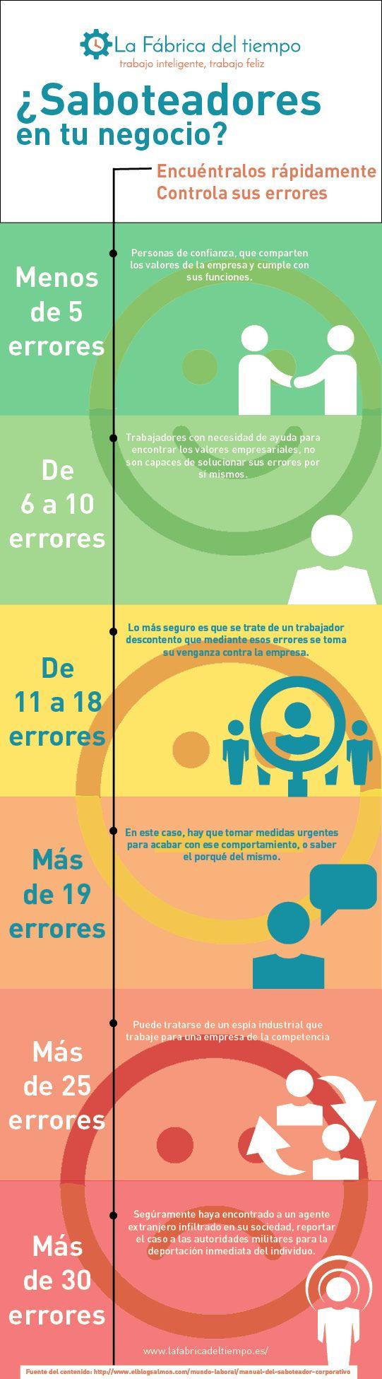 #Productividad #MejorRendimiento #Saboteadores #Productividad #Tiempo #Aprovechatutiempo #FabricaTiempo #Infografías
