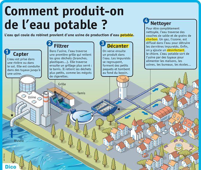 Fiche exposés : Comment produit-on de l'eau potable ?