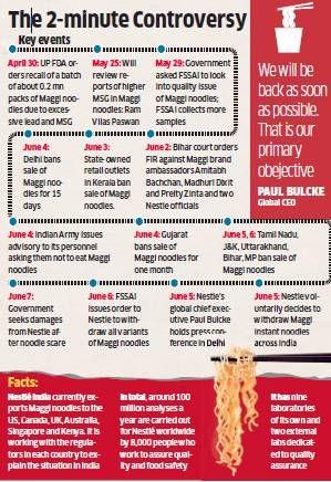 KeyEvents of Nestle Maggi controverasy