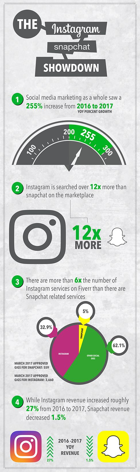 Marketers Are Searching for Instagram Services 12X More Than Snapchat's (Infographic)