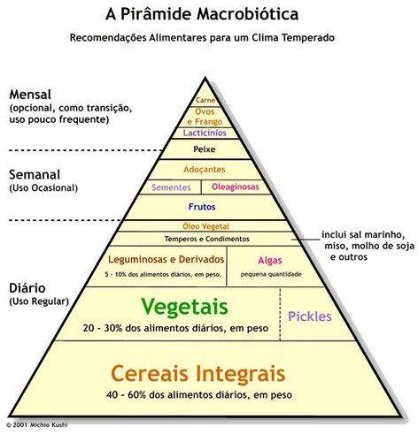 MUDE SEUS PADRÕES ALIMENTARES-Os Alimentos que Aumentam Nossa Frequência Vibratória | A Luz é Invencível
