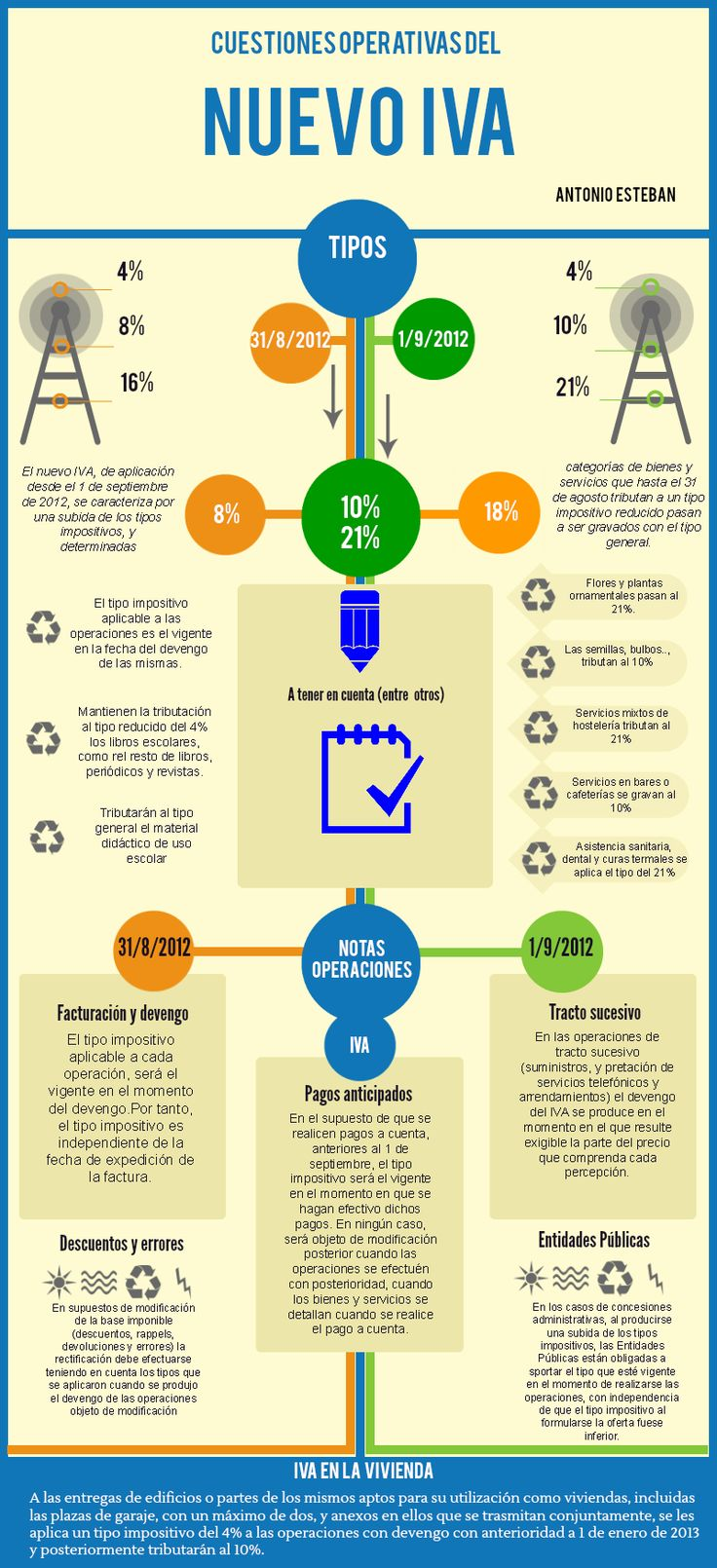 Buena Infografía Aclaracion Subida IVA
