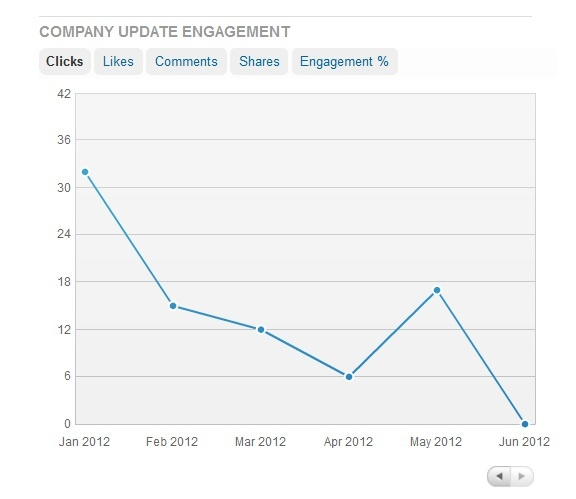 Company engagement clicks