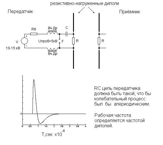 georadar (GROUND PENETRATING RADAR, GPR) transmitter ...