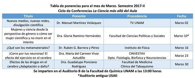 Facultad de Química UNAM- - Enseñanza - La Ciencia Más Allá del Aula - Ponencias del Mes  Aqui la tabla de ponencias del mes de Marzo ¿Cuál tema te interesa?