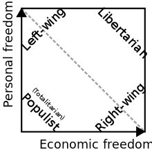 Nolan Chart, with the traditional left-right political spectrum on the dashed diagonal