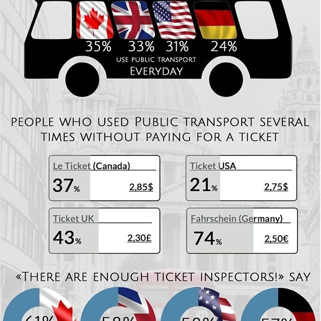 Our new infographic summarizes the results of the survey about fare evasion in public transport! 21 % of the American respondents answered, that they have used the public transportation system several times without paying for a ticket compared to 37 % of the respondents from Canada, 43 % of the respondents from Great-Britain and 74 % of the respondents from Germany. #STIRVOX #Infographic #publictransport #tube #ticket #inspector #fareevasion #train #bus #price #travel #transport #jobs #work…