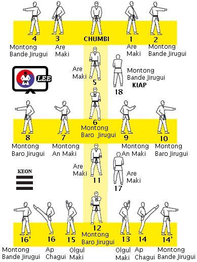 Taekwondo techniques