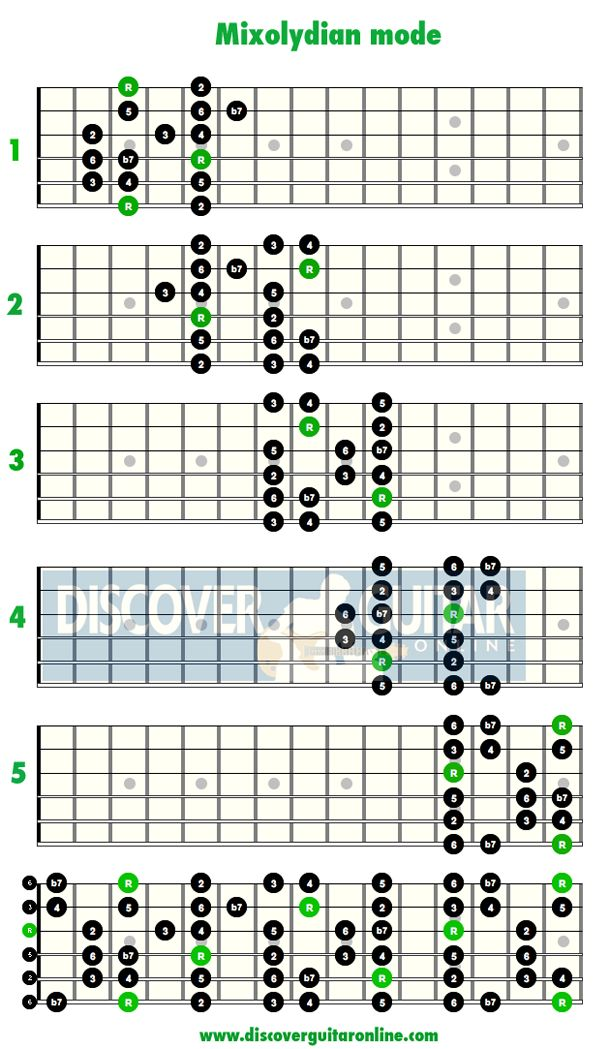 Mixolydian mode: 5 patterns | Discover Guitar Online, Learn to Play Guitar