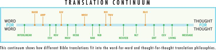 Guide for Choosing the Right Bible Translation/Version