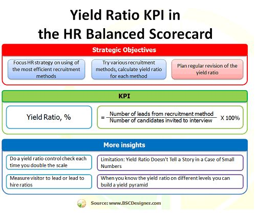 Yield Ratio KPI in HR Balanced Scorecard Human Resources Mgmt - recruitment strategy