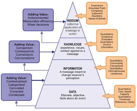The DIKW pyramid: The starting point of 1000 fallacious KM approaches?