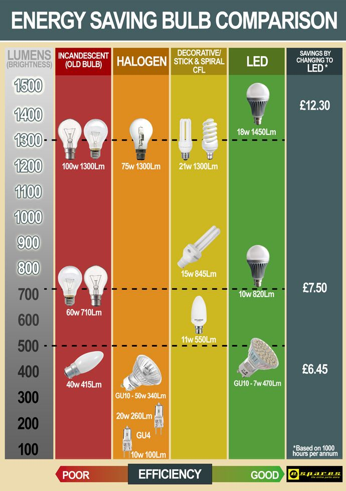 Energy Saving Lightbulb Comparison Chart Espares Save