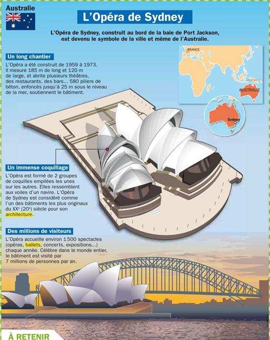Fiche exposés : L'Opéra de Sydney - Australie                              …