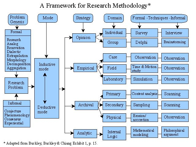 A Framework for Research Methodology; with an article that explains it. Also has a table that describes the strengths and deficiencies of different research methods.