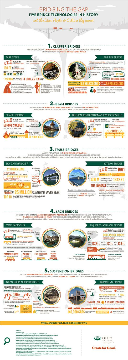 Ohio University Infographic, Ohio University Master's in Civil Engineering, Truss Bridge, Suspension Bridge, Clapper Bridge, Arch Bridge, Beam Bridge, bridge types, bridge infographic, bridges, different bridges, bridging the gap, bridge construction, civil engineering