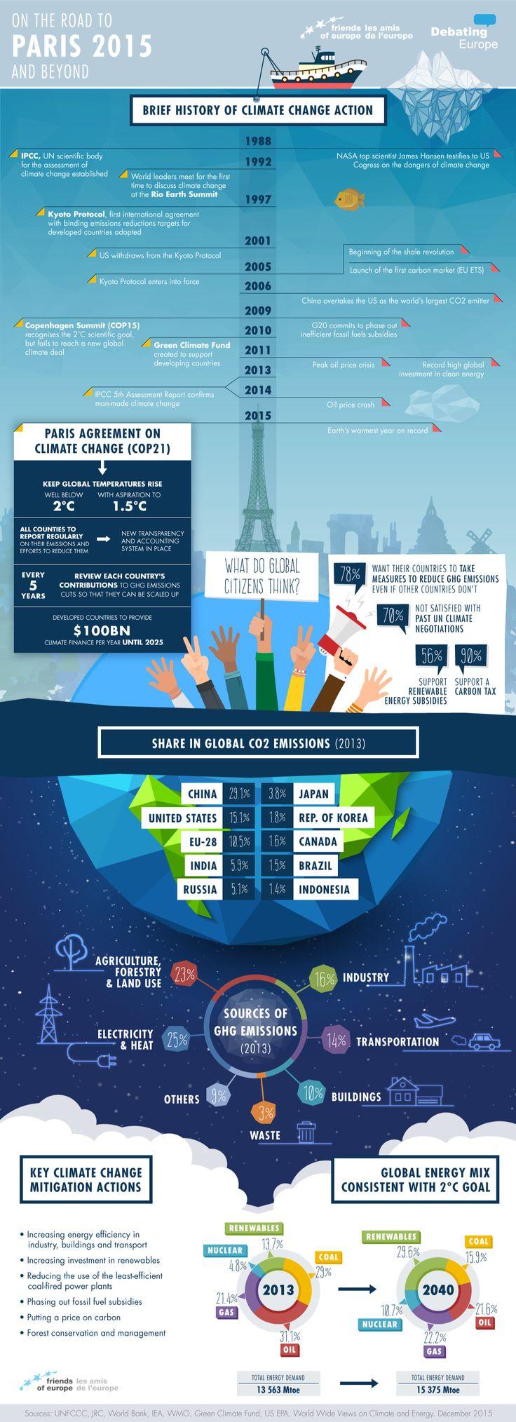 COP21: Paris Climate Agreement at a Glance | Connect4Climate