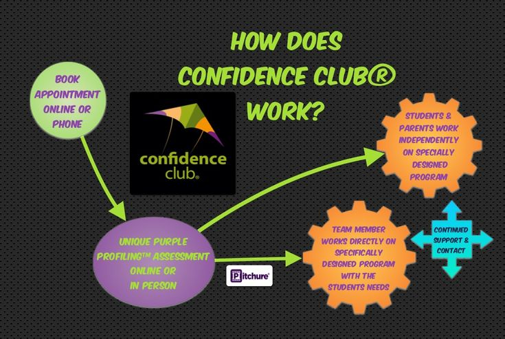 """Confidence Club® is Groundbreaking due to Results We get with People in ridiculously short timescales & because it contains the Holy Grail of CONFIDENCE no-one else achieves for Life as quickly as We do,"" Dr. Naoisé O'Reilly"