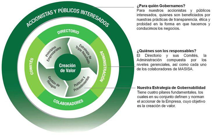 Resultado de imagen para estructura organizacional de gobierno corporativo