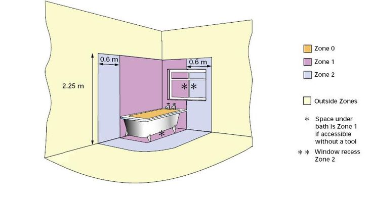 Bathroom Zones 17th Edition bathroom lighting zones 17th edition | ideas | pinterest