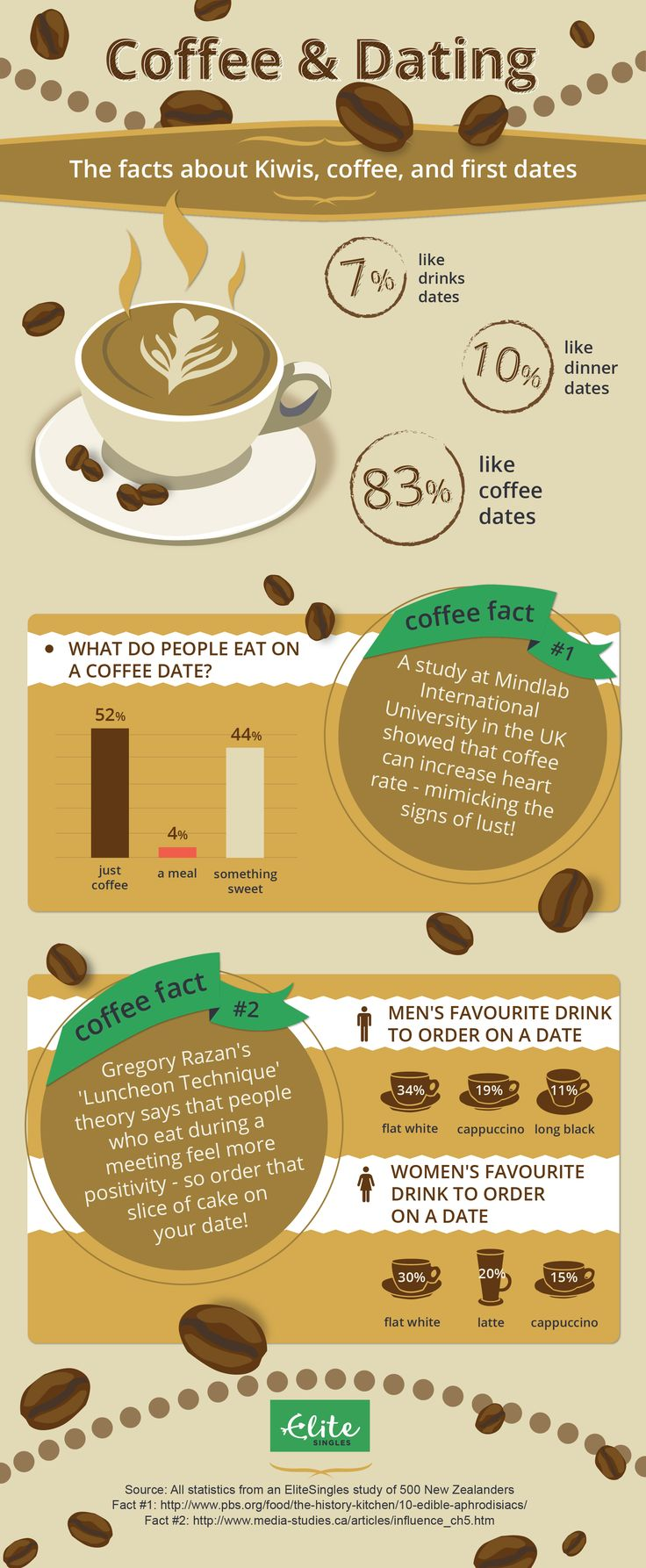 Infographic: Coffee and Dating