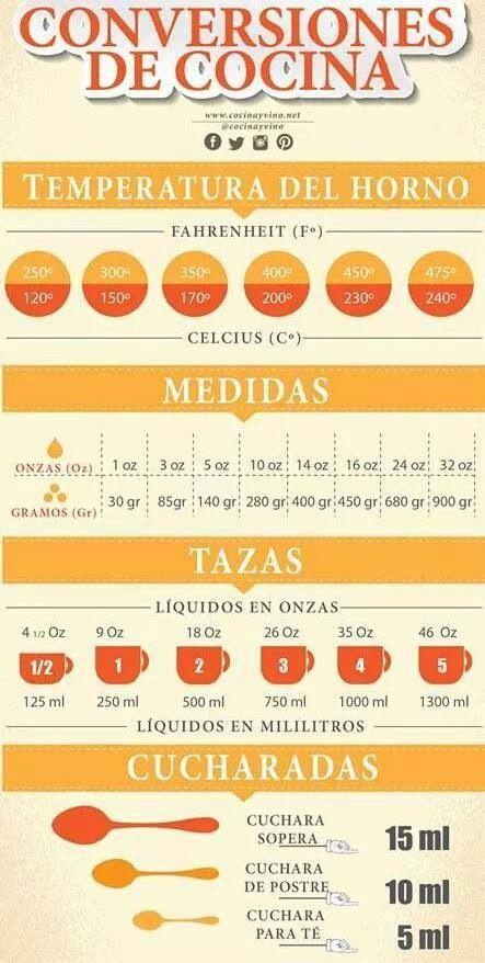 17 mejores im genes sobre medidas y equivalencias en for Medidas para cocinar