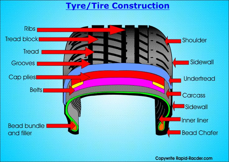 Tire Construction Diagram | Tires and Wheels | Tired, Car
